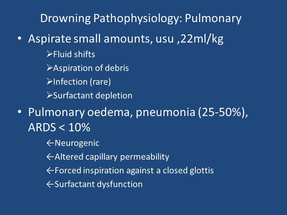 Drowning Pathophysiology: Pulmonary