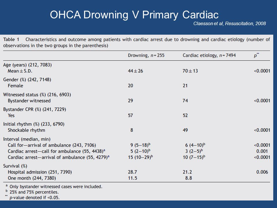 OHCA Drowning V Primary Cardiac