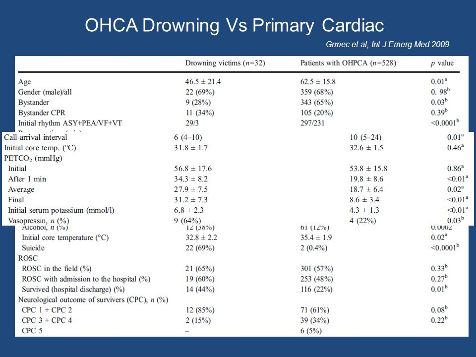 OHCA Drowning Vs Primary Cardiac