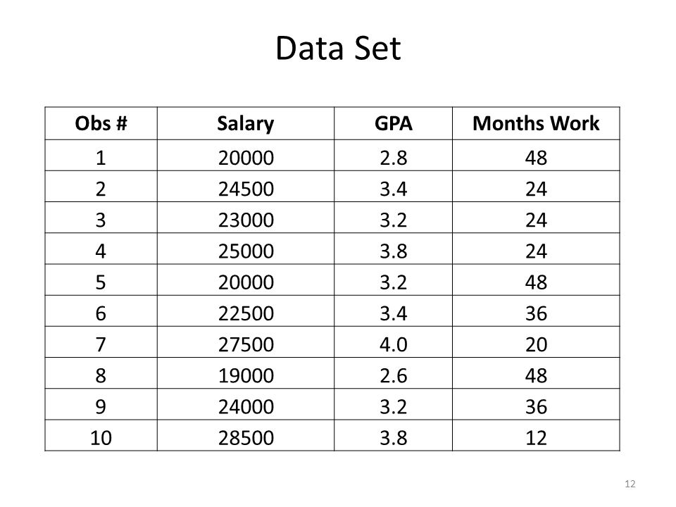 Data Set Obs # Salary GPA Months Work 1 20000 2.8 48 2 24500 3.4 24 3