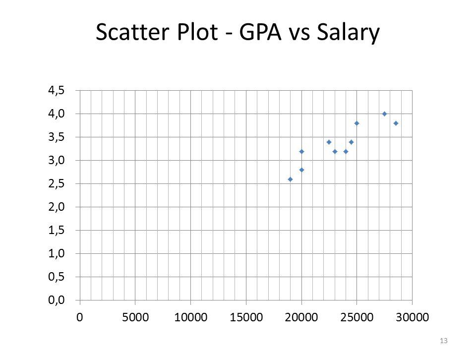 Scatter Plot - GPA vs Salary