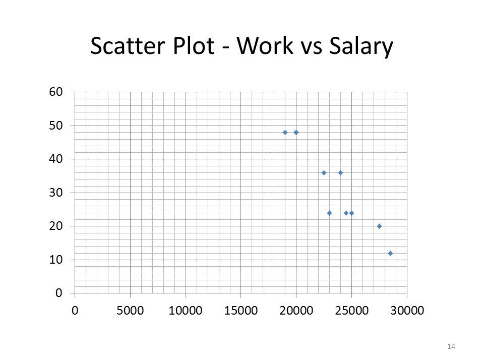 Scatter Plot - Work vs Salary