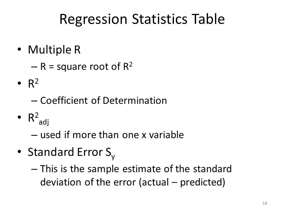 Regression Statistics Table