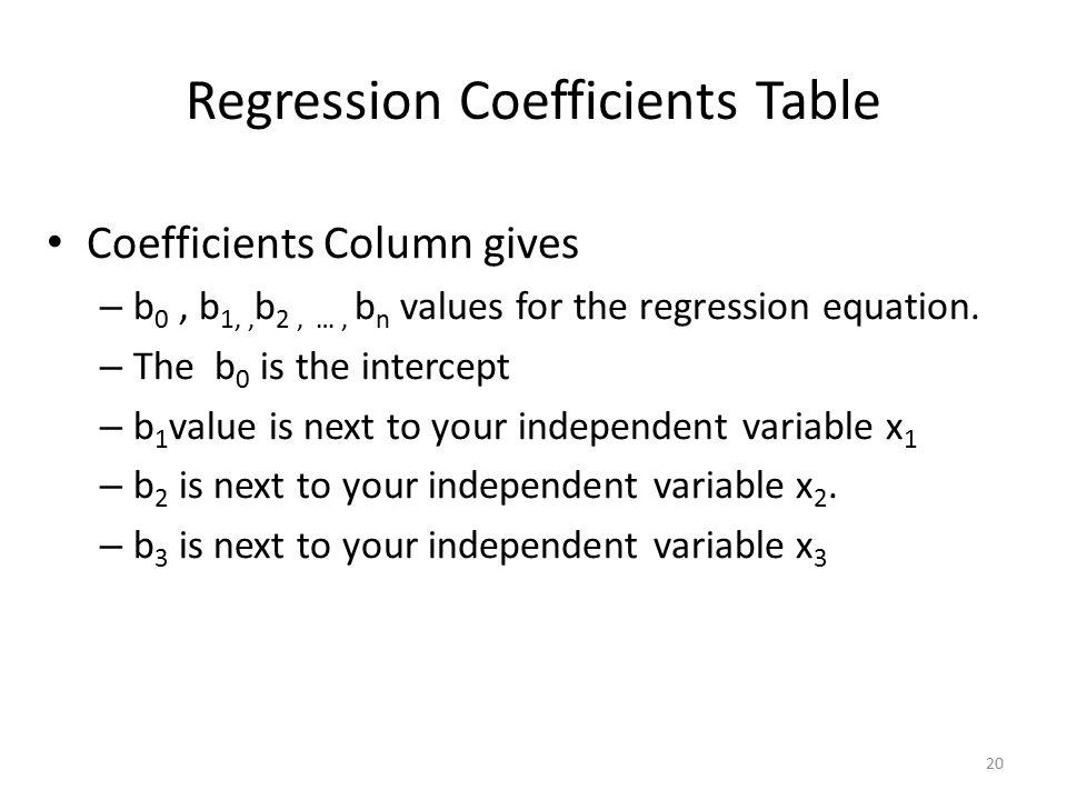 Regression Coefficients Table