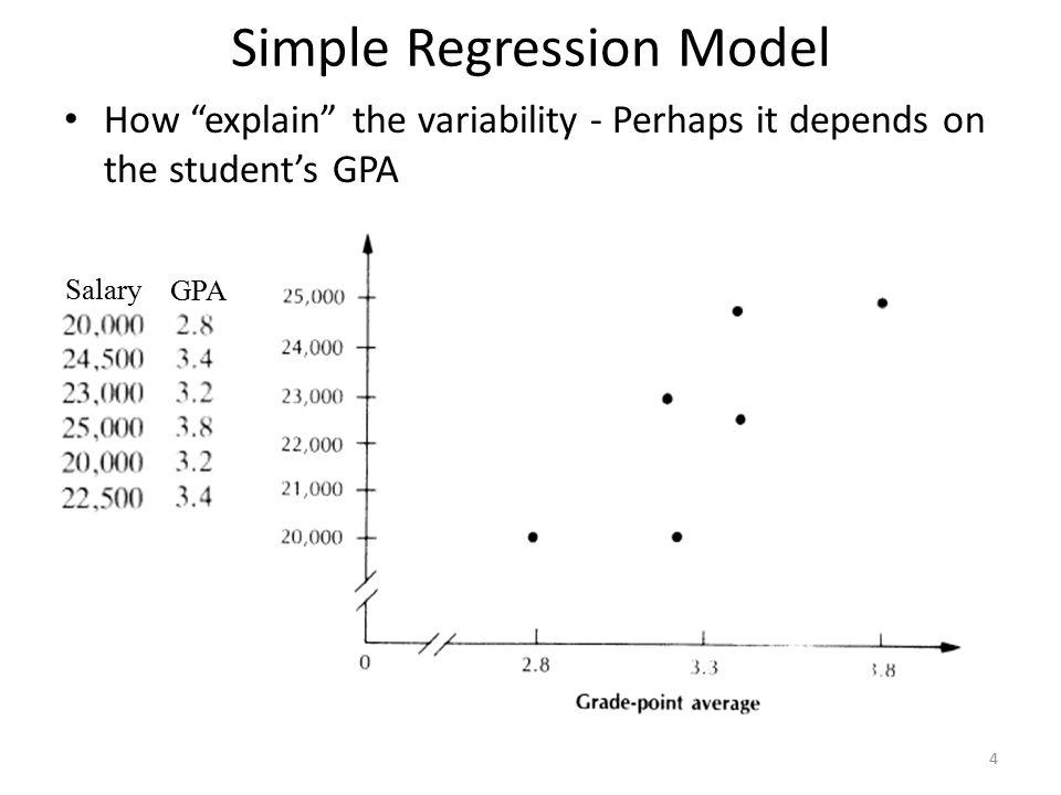 Simple Regression Model