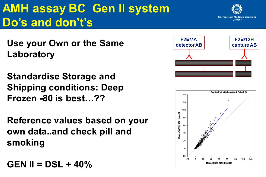 AMH assay BC Gen II system Do's and don't's