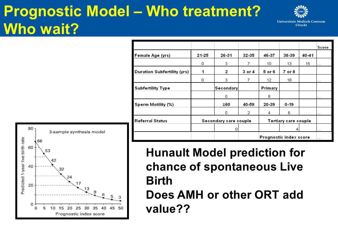 Prognostic Model – Who treatment Who wait