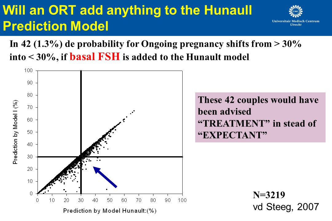 Will an ORT add anything to the Hunaull Prediction Model