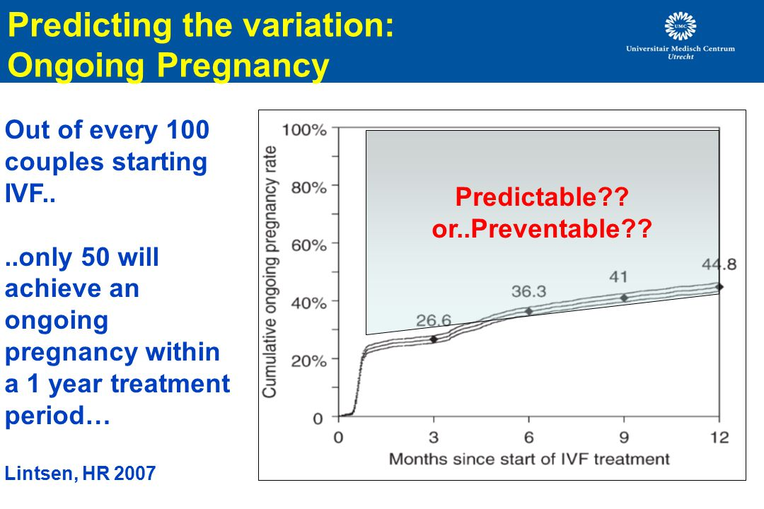 Predicting the variation: Ongoing Pregnancy