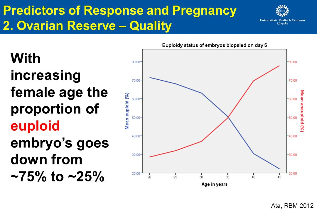 Predictors of Response and Pregnancy 2. Ovarian Reserve – Quality