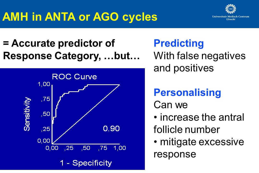 AMH in ANTA or AGO cycles