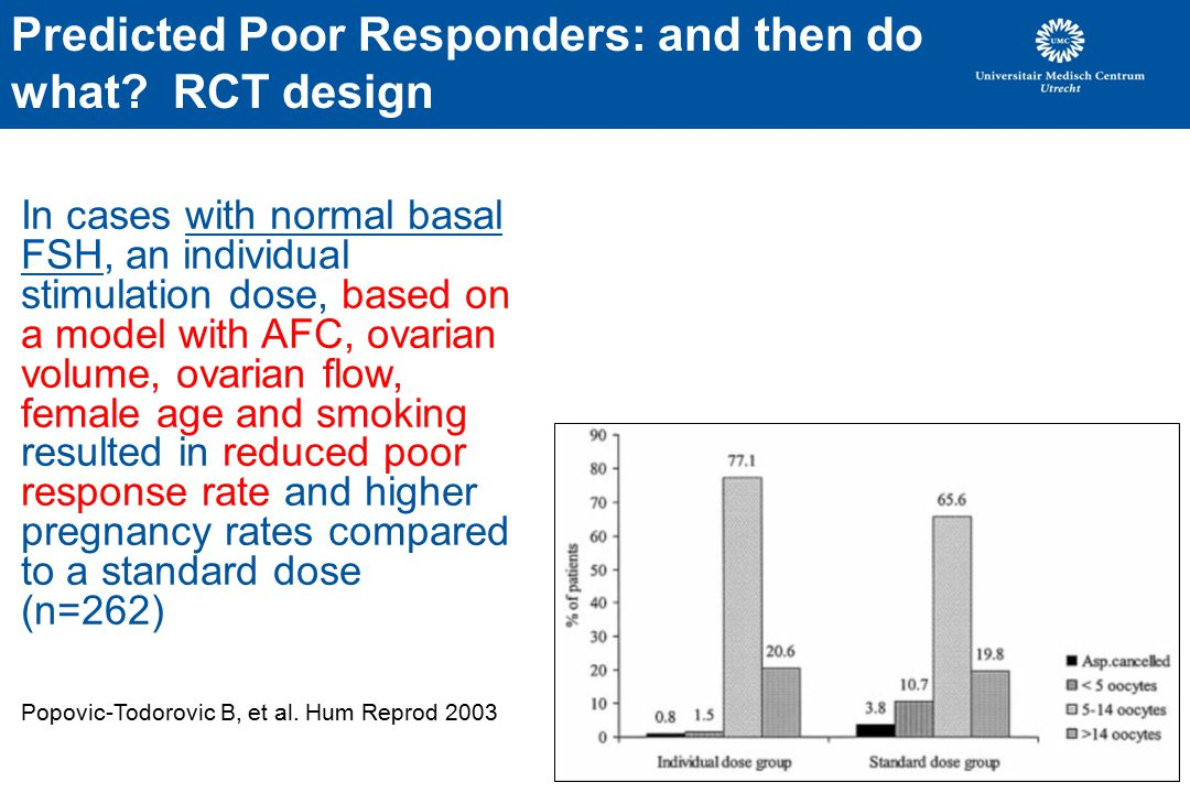 Predicted Poor Responders: and then do what RCT design