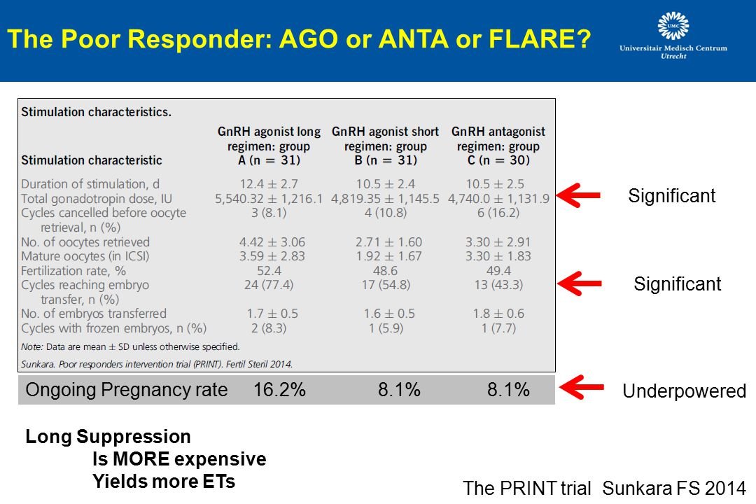 The Poor Responder: AGO or ANTA or FLARE