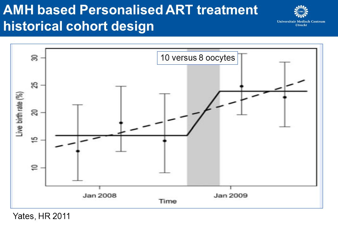 AMH based Personalised ART treatment historical cohort design