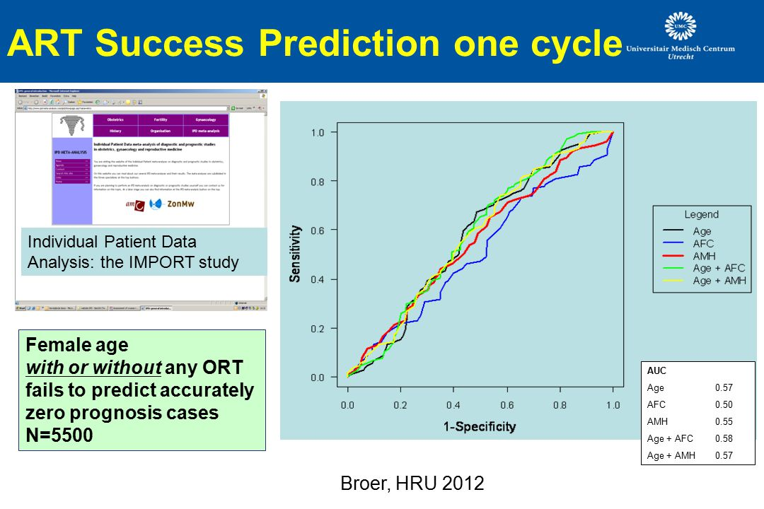 ART Success Prediction one cycle