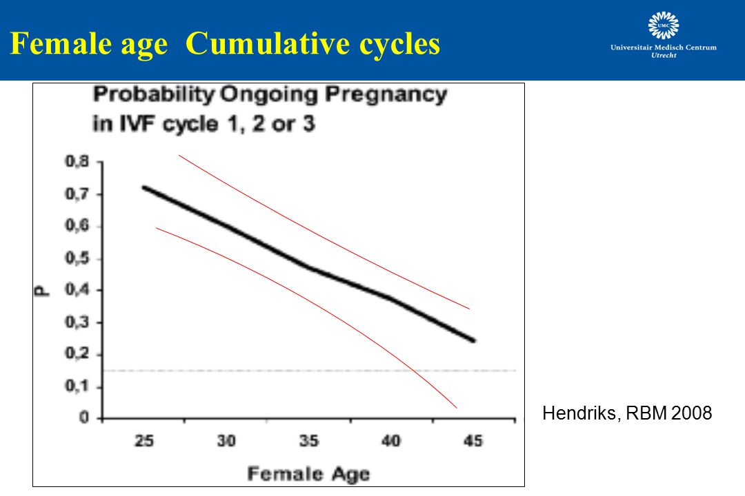 Female age Cumulative cycles
