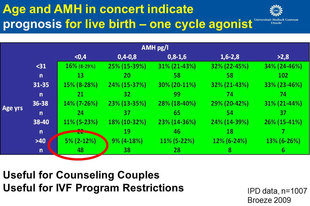 Age and AMH in concert indicate prognosis for live birth – one cycle agonist
