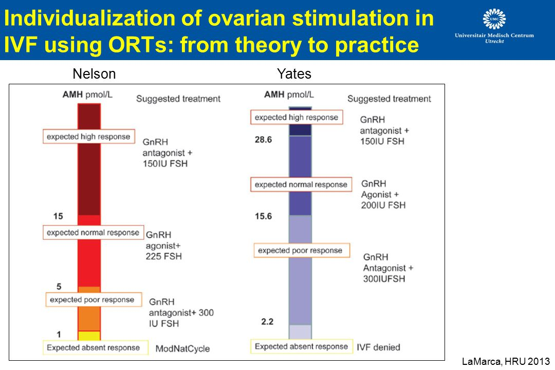 Individualization of ovarian stimulation in IVF using ORTs: from theory to practice