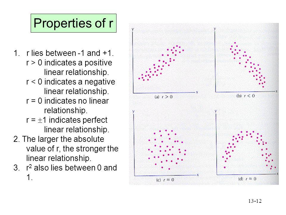 Properties of r 1. r lies between -1 and +1.