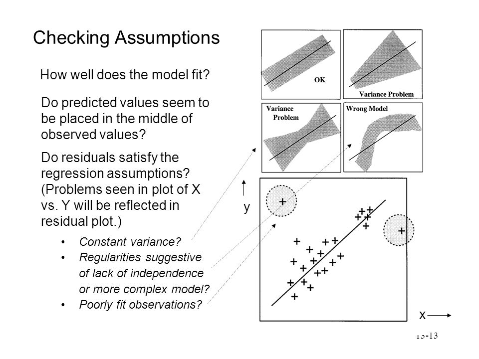 Checking Assumptions How well does the model fit