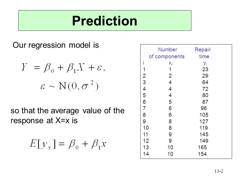 Prediction Our regression model is