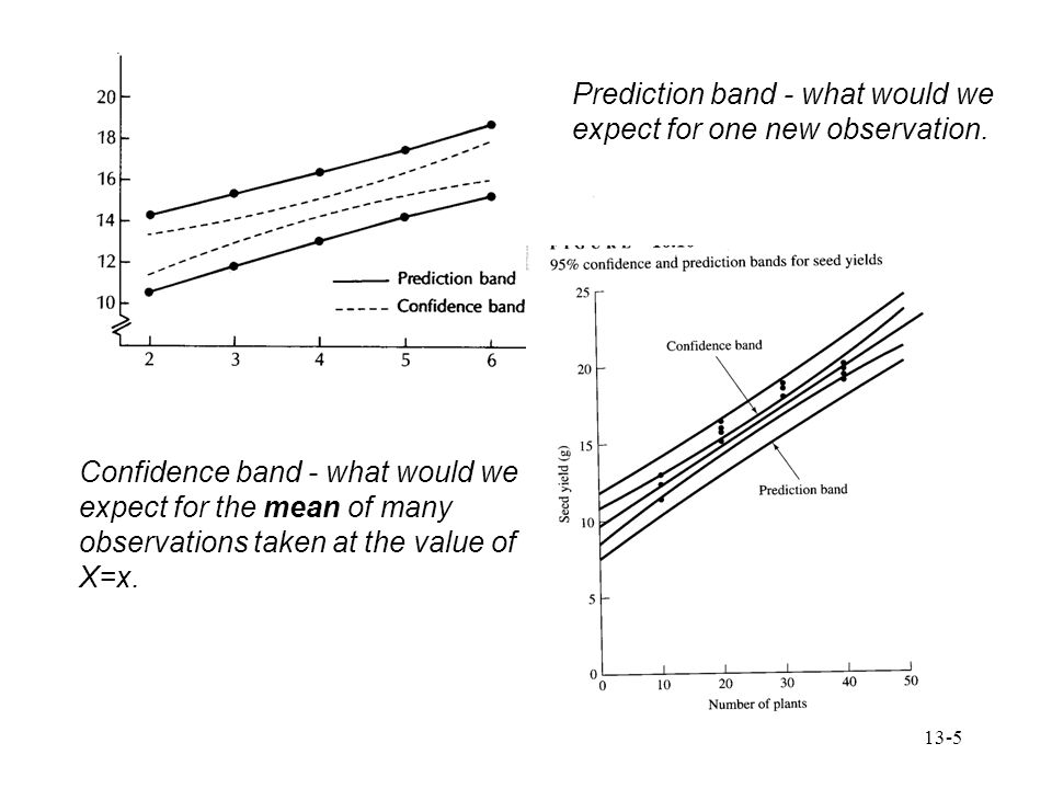 Prediction band - what would we expect for one new observation.