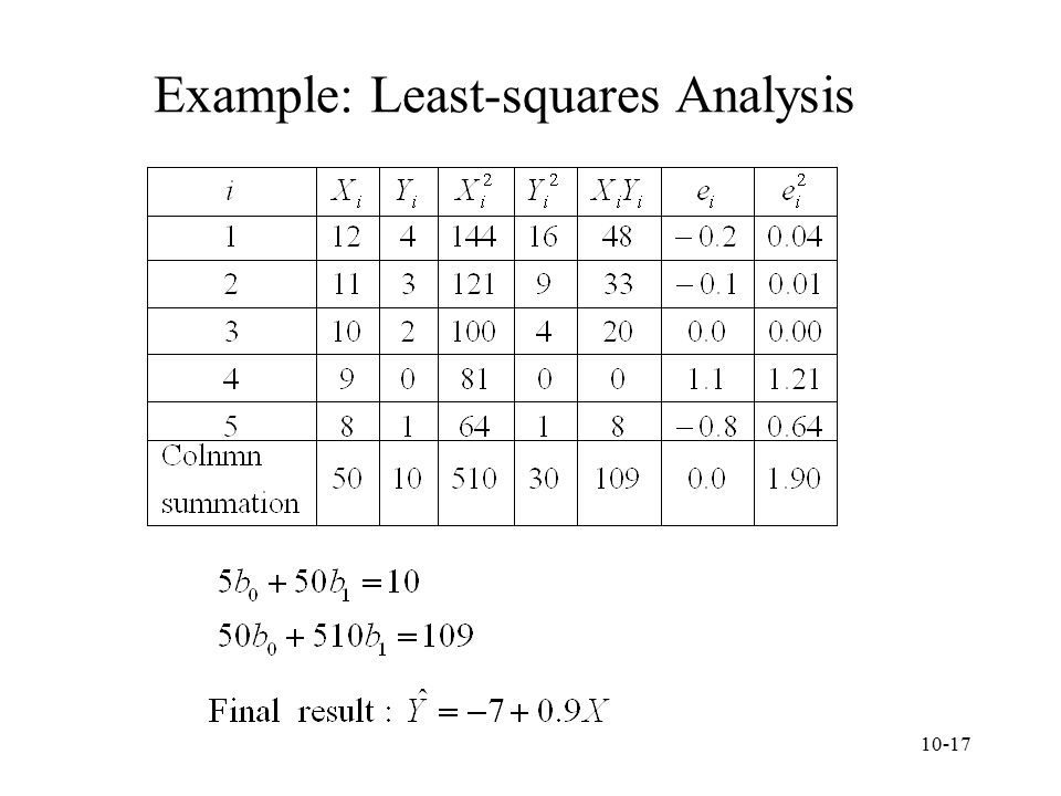 Example: Least-squares Analysis