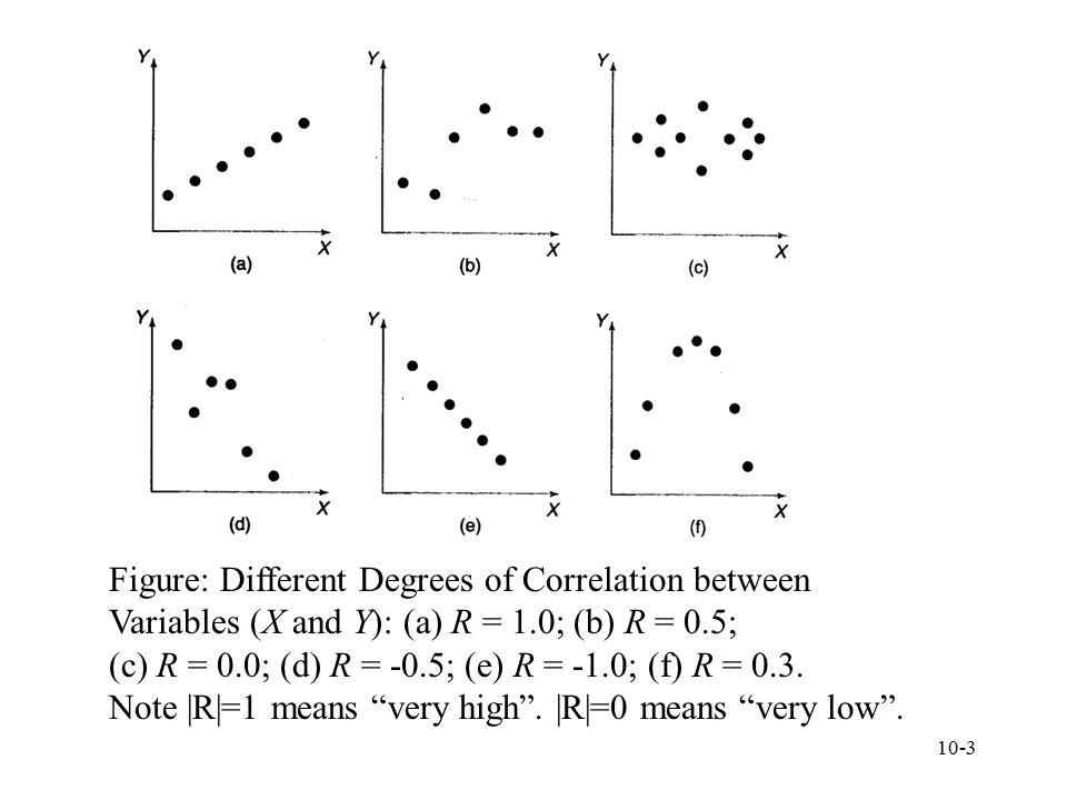 Figure: Different Degrees of Correlation between