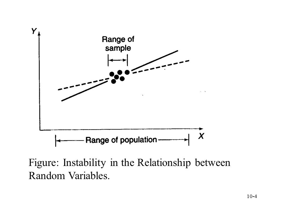 Figure: Instability in the Relationship between Random Variables.