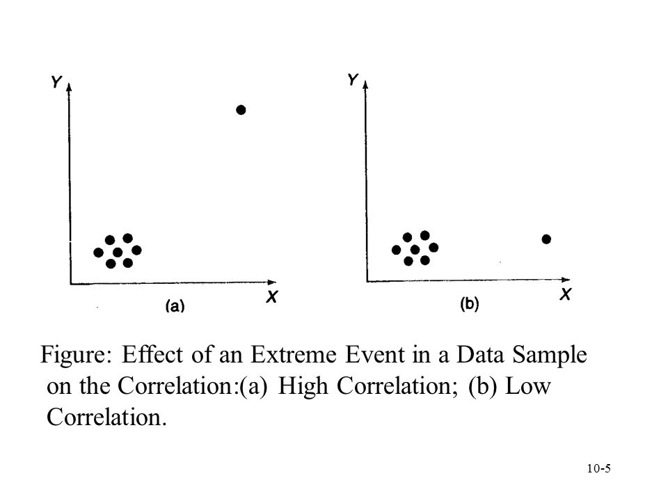 Figure: Effect of an Extreme Event in a Data Sample