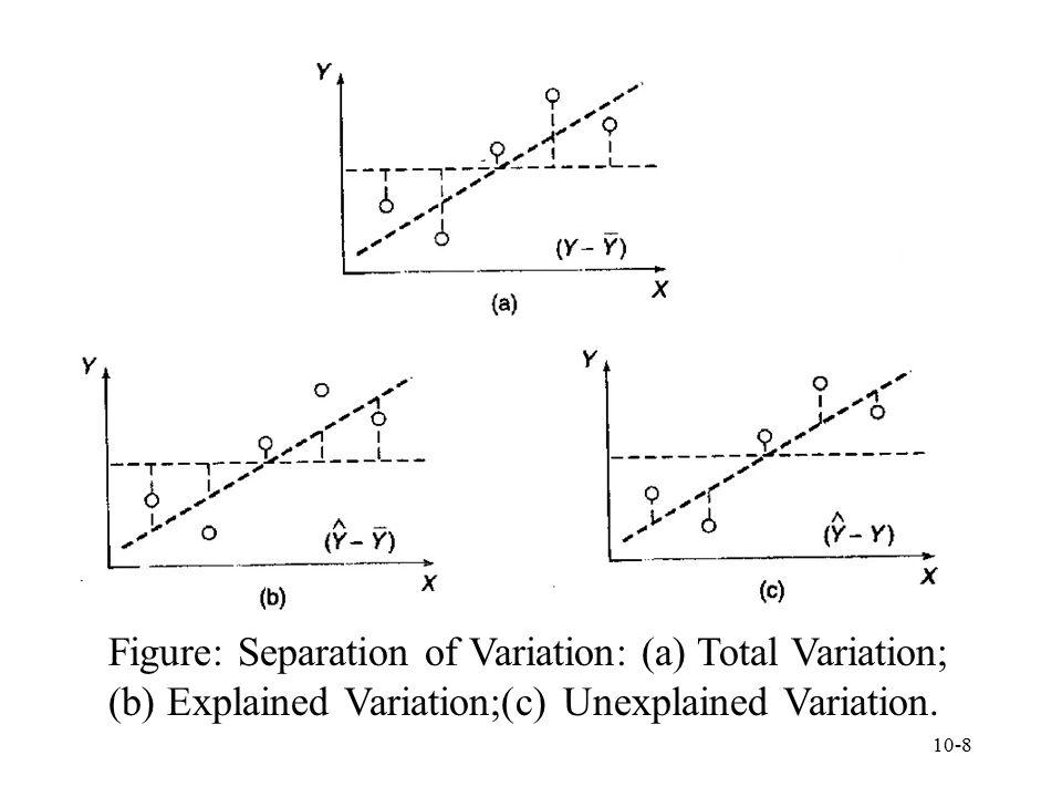 Figure: Separation of Variation: (a) Total Variation;