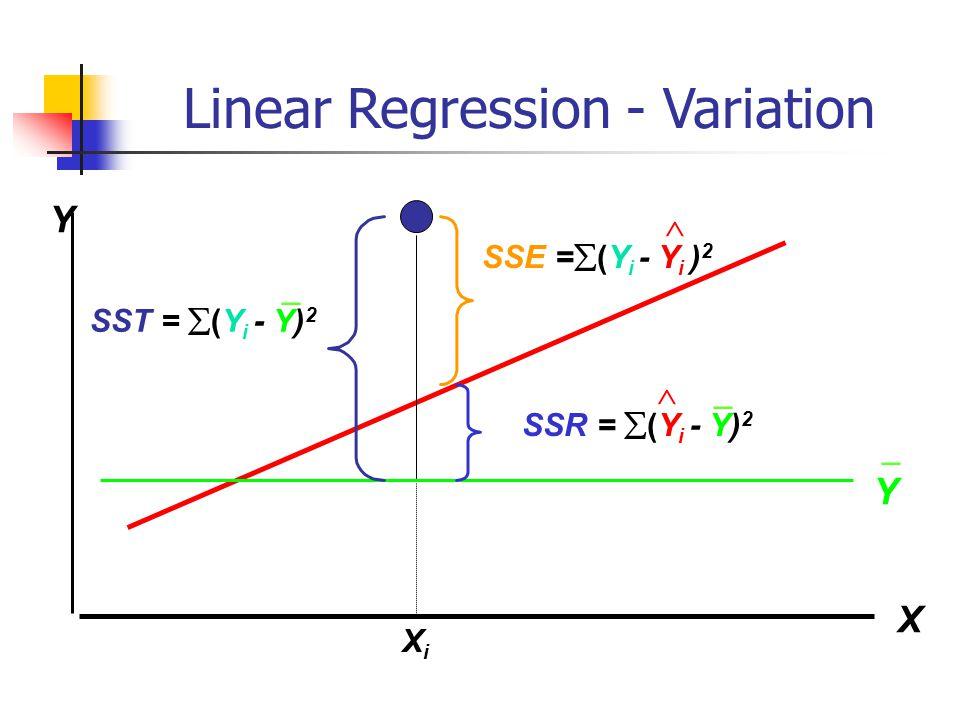 Linear Regression - Variation