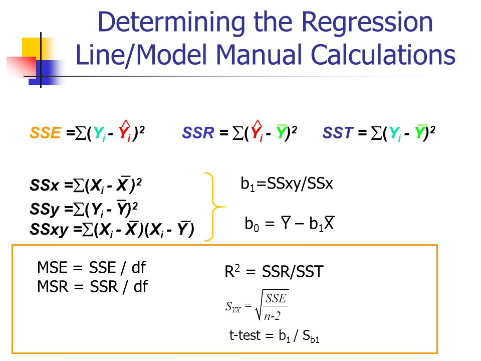 Determining the Regression Line/Model Manual Calculations