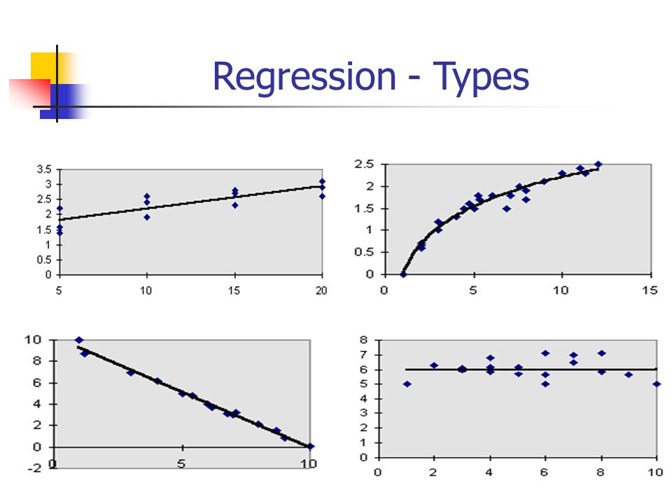 types of regression A linear regression refers to a regression model that is completely made up of linear variables beginning with the simple case, single variable linear regression is a technique used to model the relationship between a single input independent variable (feature variable) and an output dependent variable using a linear model ie a line.
