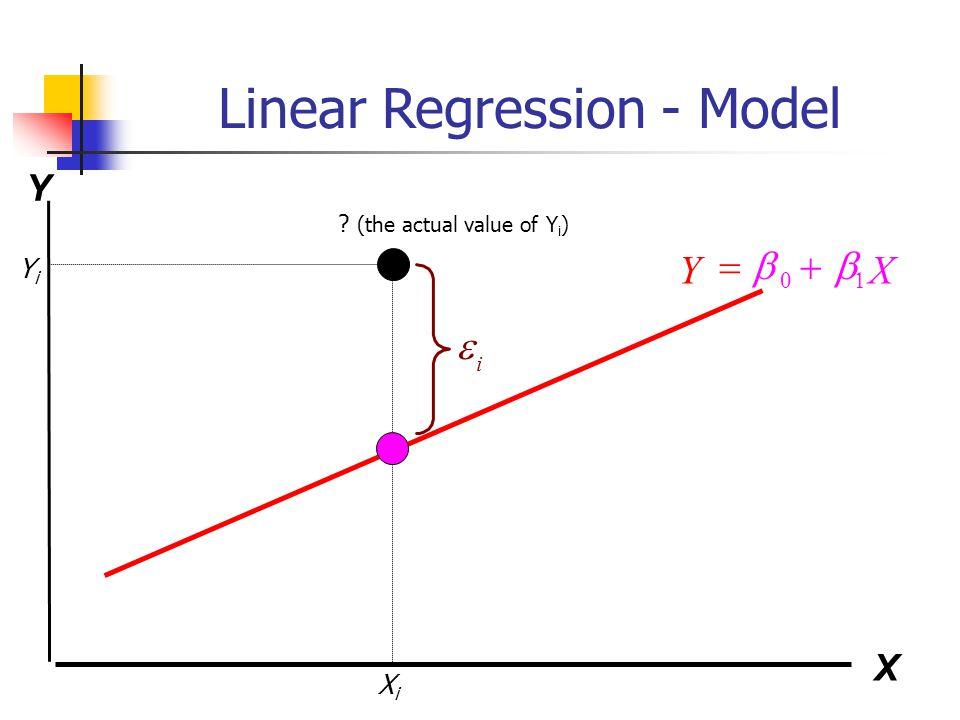 Linear Regression - Model