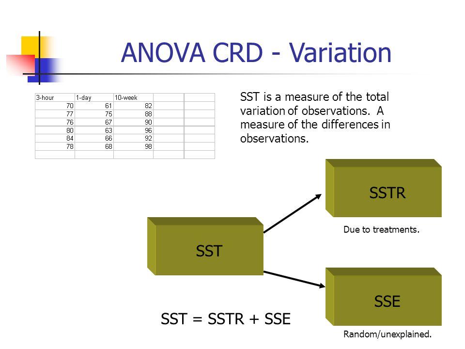 ANOVA CRD - Variation SSTR SST SSE SST = SSTR + SSE