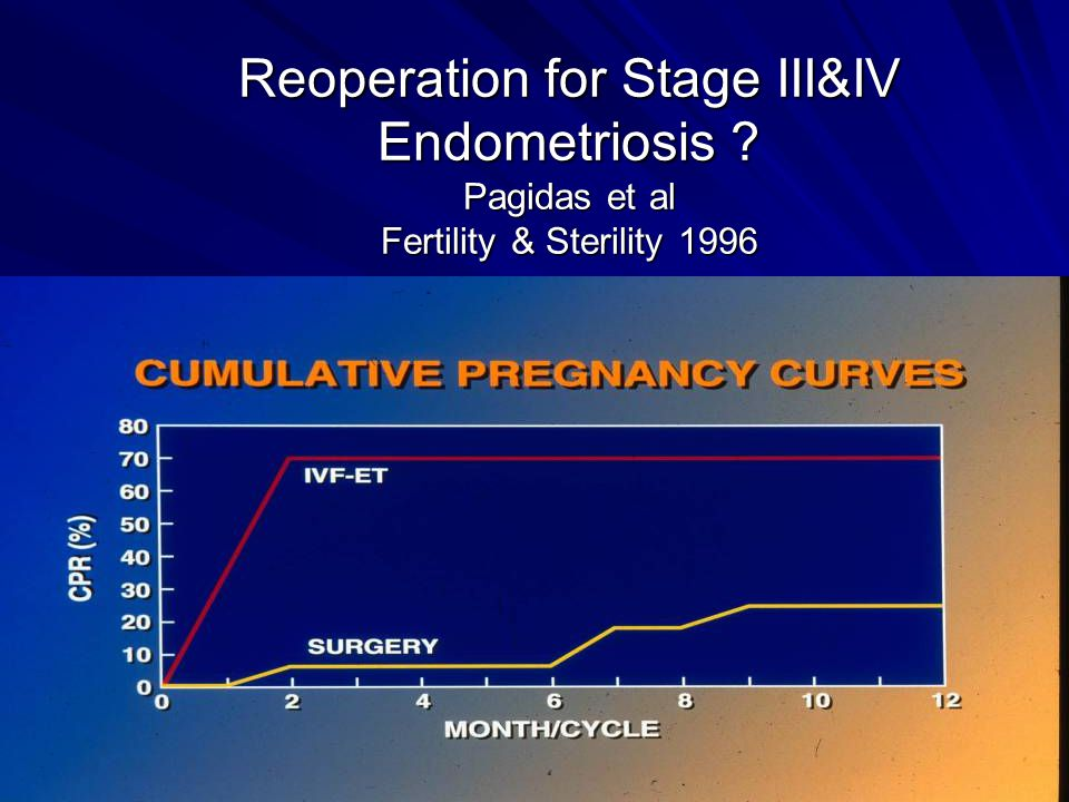 Reoperation for Stage III&IV Endometriosis