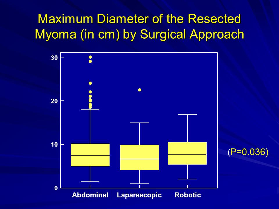 Maximum Diameter of the Resected Myoma (in cm) by Surgical Approach