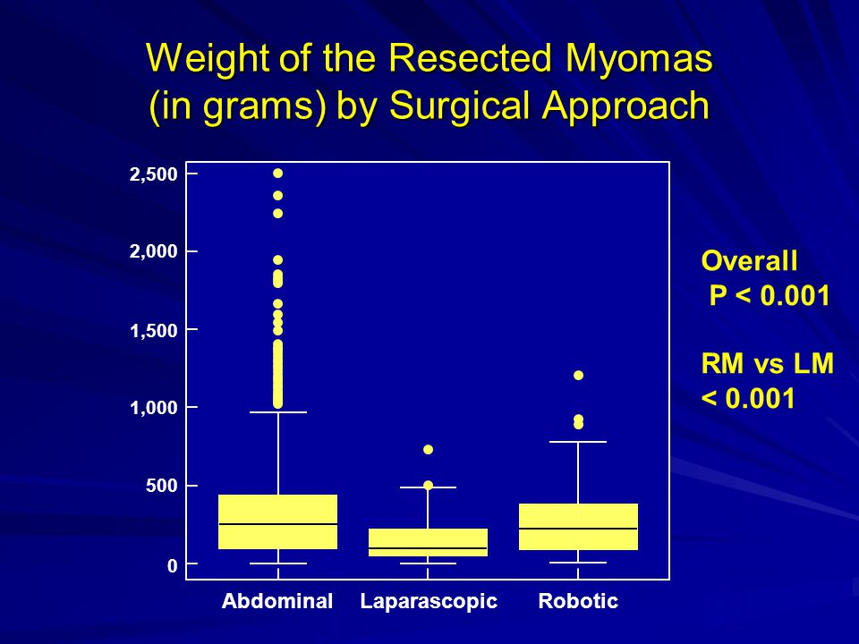 Weight of the Resected Myomas (in grams) by Surgical Approach