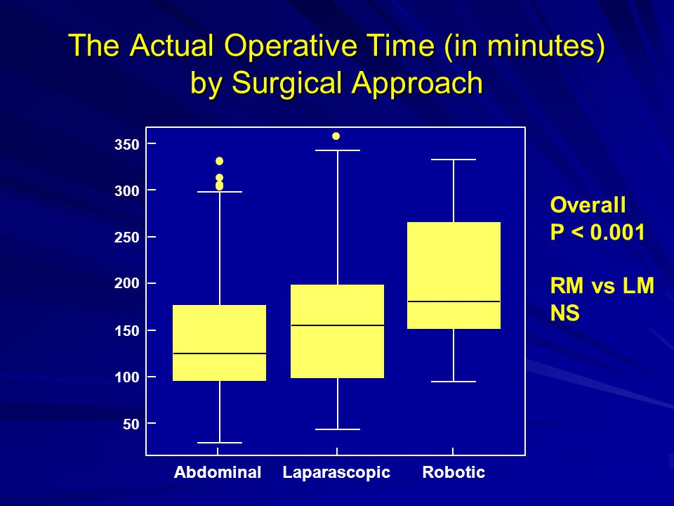 The Actual Operative Time (in minutes) by Surgical Approach
