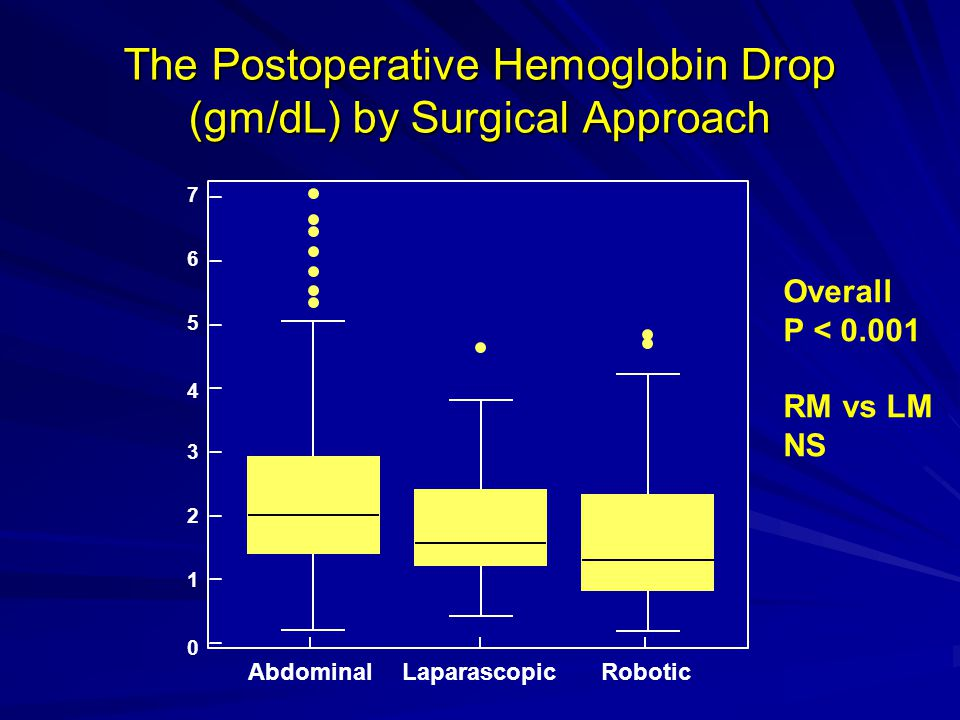 The Postoperative Hemoglobin Drop (gm/dL) by Surgical Approach