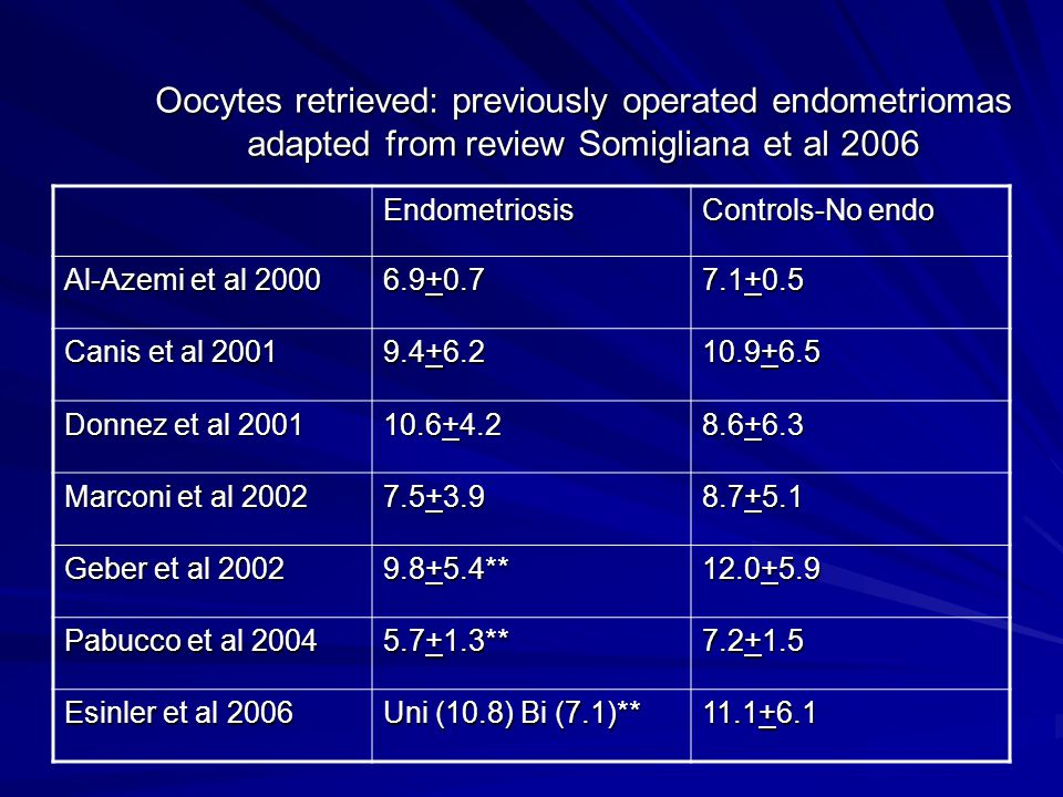 Oocytes retrieved: previously operated endometriomas adapted from review Somigliana et al 2006