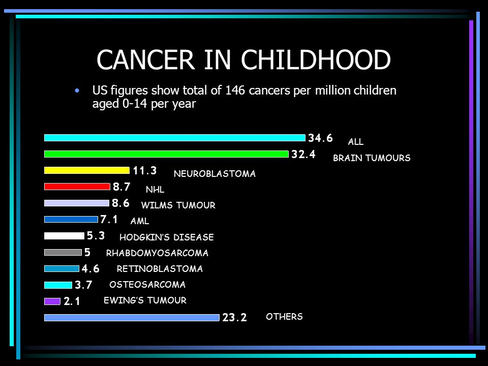 CANCER IN CHILDHOOD US figures show total of 146 cancers per million children aged 0-14 per year. ALL.