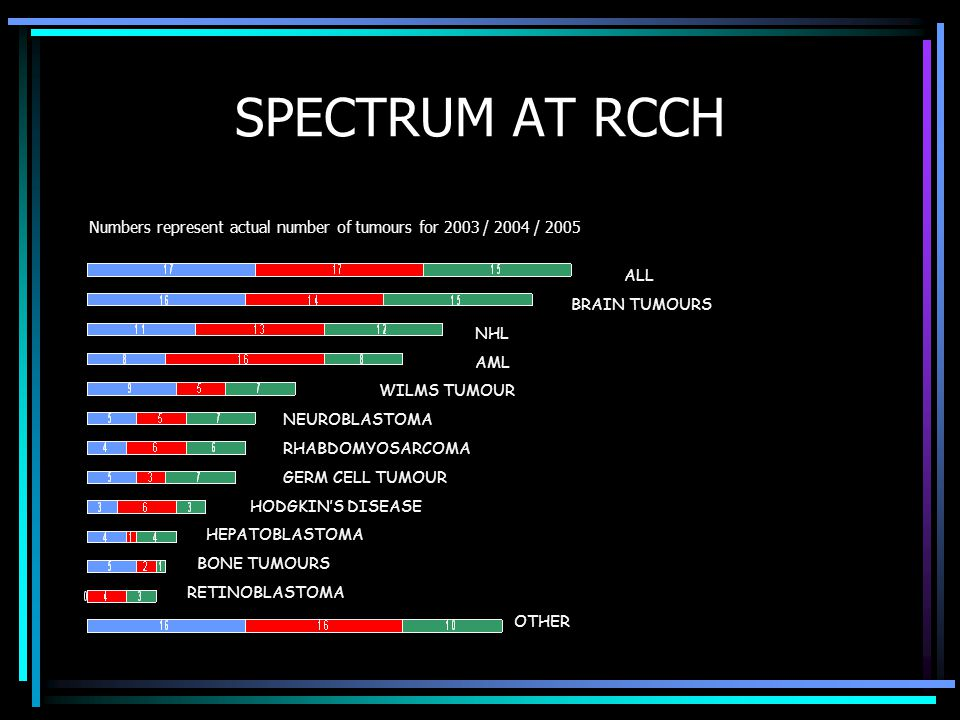 SPECTRUM AT RCCH Numbers represent actual number of tumours for 2003 / 2004 / 2005. ALL. BRAIN TUMOURS.