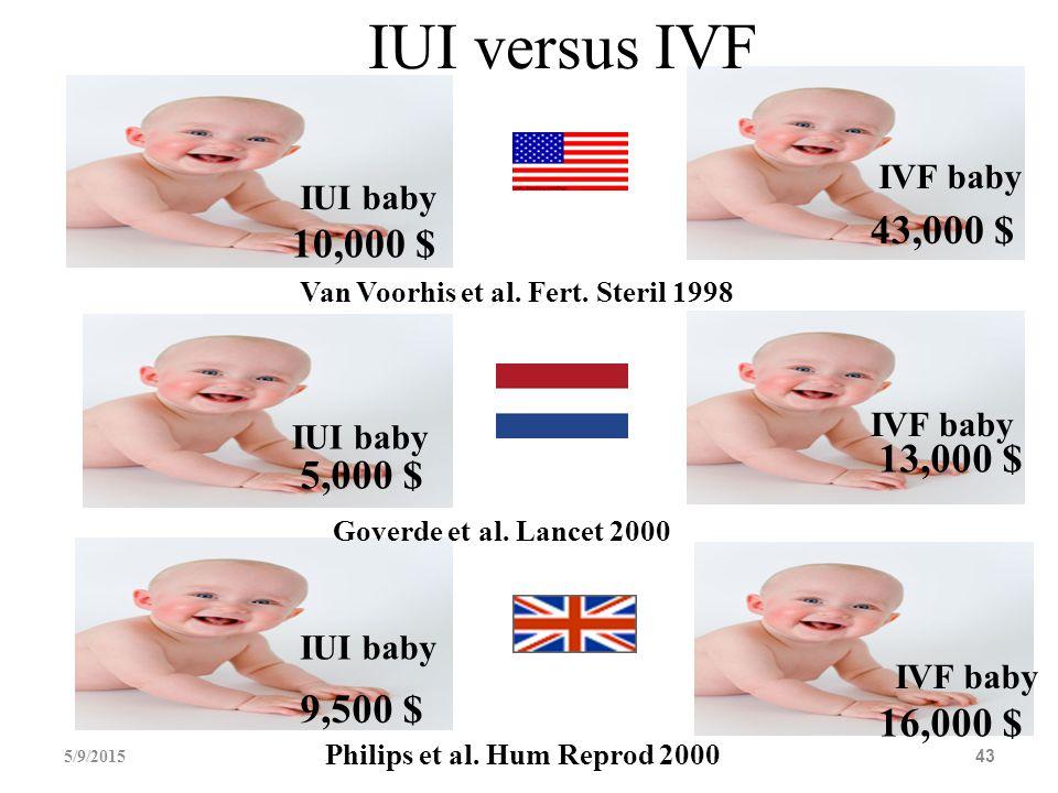 IUI versus IVF IVF baby. IUI baby. 43,000 $ 10,000 $ Van Voorhis et al. Fert. Steril 1998. IVF baby.