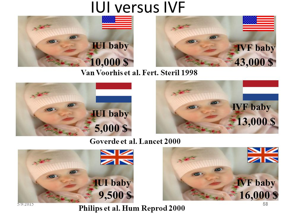 IUI versus IVF IUI baby. IVF baby. 10,000 $ 43,000 $ Van Voorhis et al. Fert. Steril 1998. IVF baby.