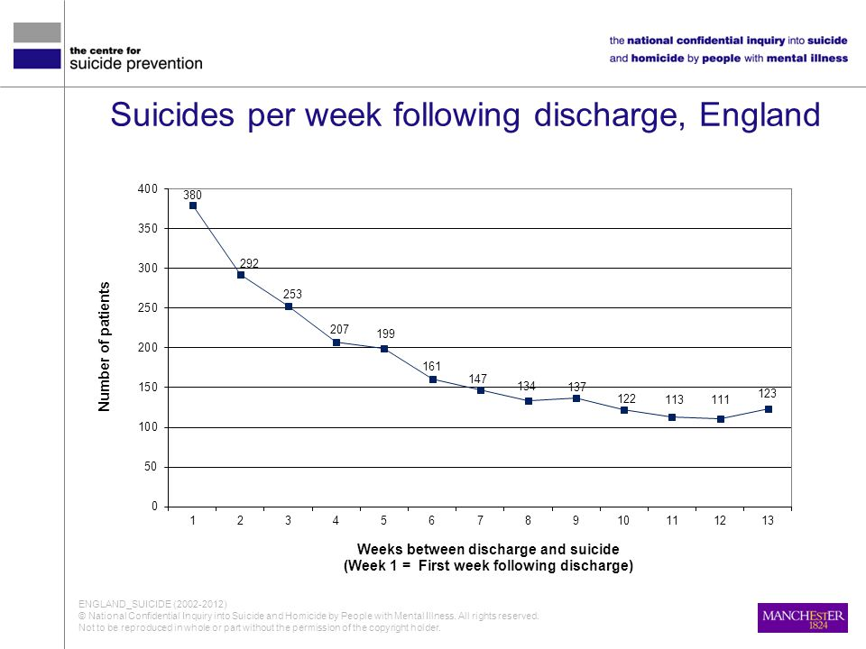Suicides per week following discharge, England