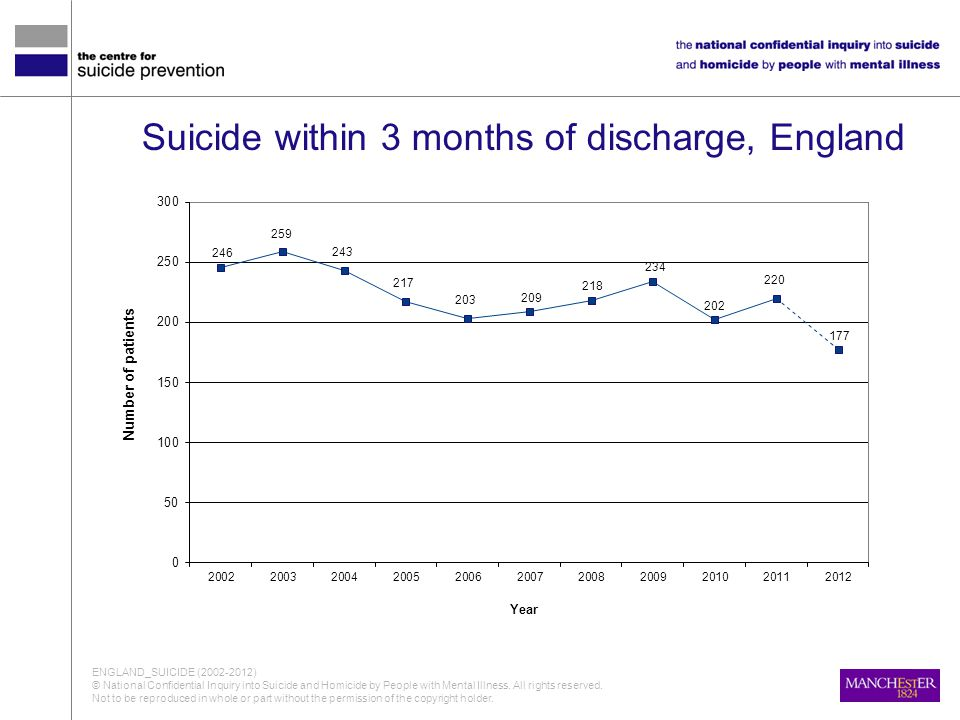 Suicide within 3 months of discharge, England