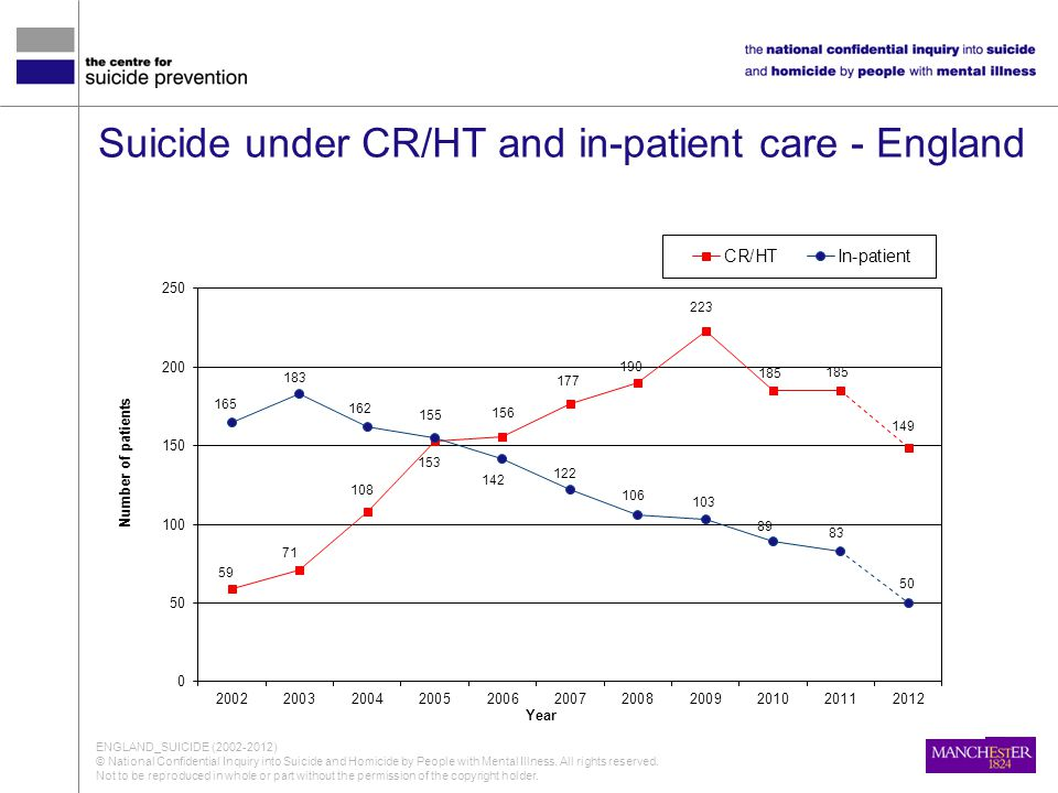 Suicide under CR/HT and in-patient care - England