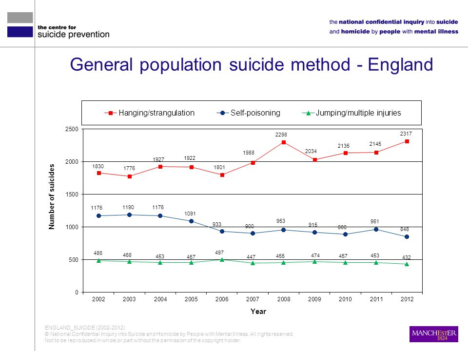 General population suicide method - England